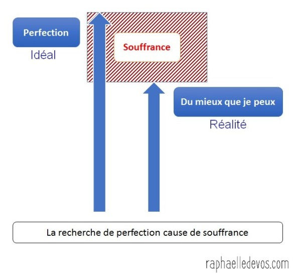 recherche de perfection